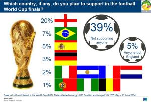 Image that shows the result of a poll in Scotland to fond out who they are going to support in the WOrld CUp 2014
